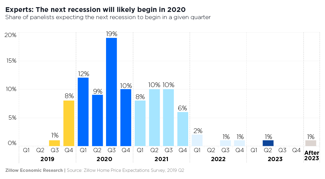 CHECK OUT SEVERAL FACTORS RESPONSIBLE FOR THE ECONOMIC RECESSION IN 2020