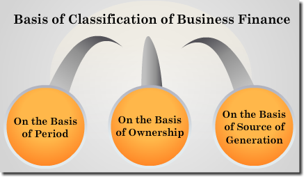 WHAT ARE THE SOURCES OF BUSINESS FINANCE?